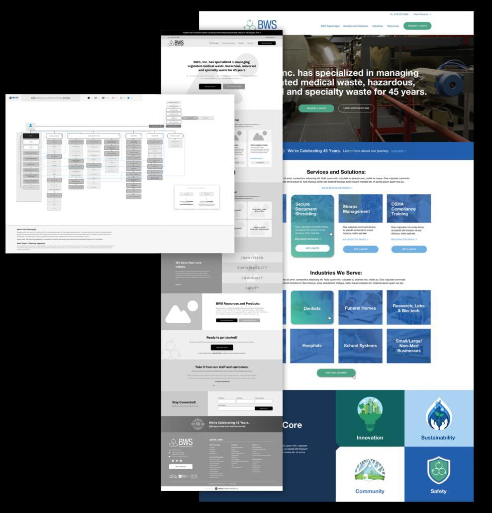 Website Design Washington DC Sitemap, Flow Chart and Colored Mock